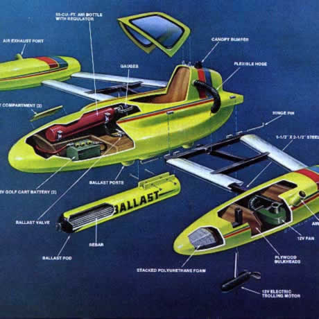 AquaSub - DIY submarine depicted in a cutaway diagram
